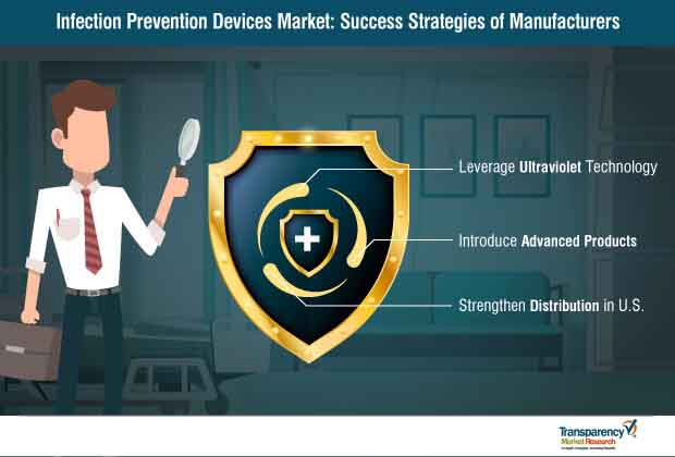infection prevention devices market success strategies of manufacturers