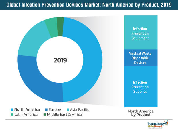 infection prevention devices market