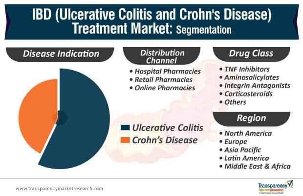 inflammatory bowel disease segmentation