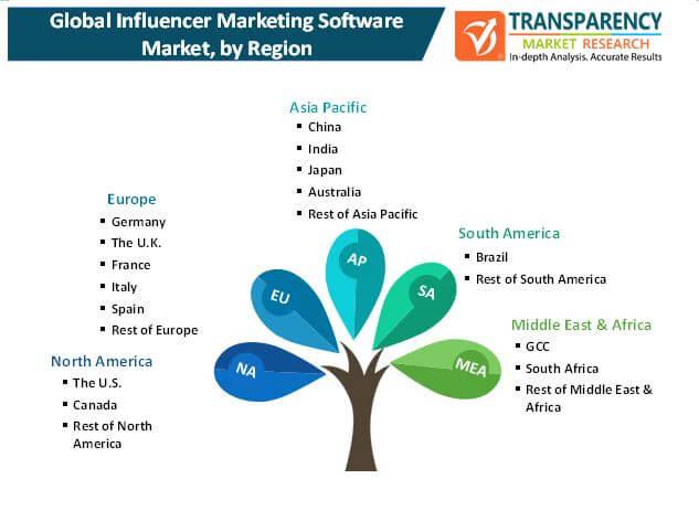 influencer marketing software market 1