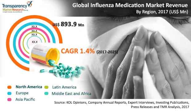 influenza-medication-market.jpg