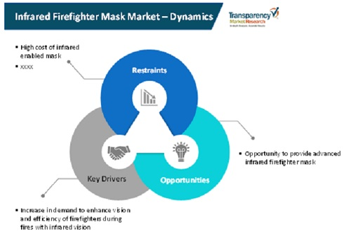 infrared firefighter mask market 2