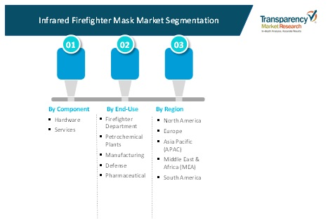 infrared firefighter mask market 3