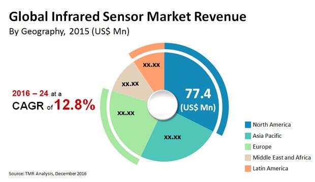 infrared sensor market