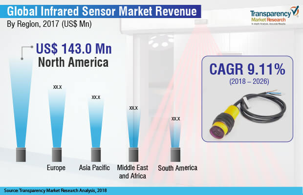 Infrared Sensors  Market Insights, Trends & Growth Outlook