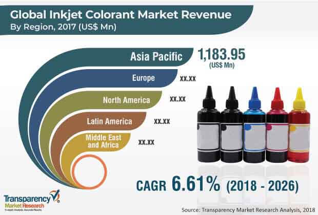 inkjet colorant market