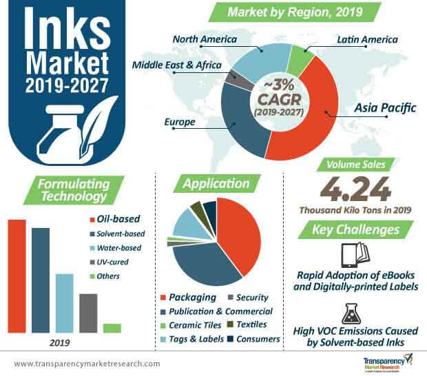 Inks  Market Insights, Trends & Growth Outlook