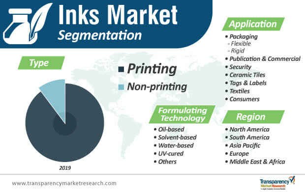 inks market segmentation