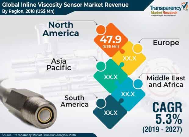 inline viscosity sensor market