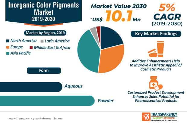 inorganic color pigments market infographic