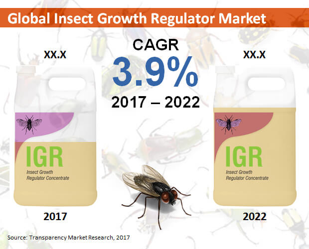 insect growth regulator market