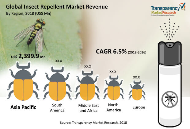 Insect Repellent  Market Insights, Trends & Growth Outlook