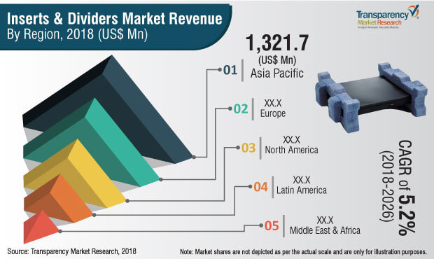 Inserts & Dividers  Market Insights, Trends & Growth Outlook