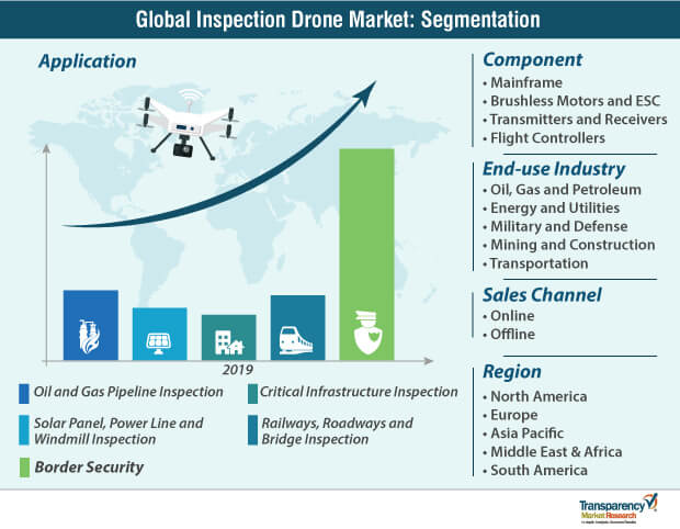 inspection drone market segmentation