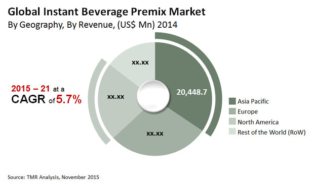 instant-beverage-pemix-market