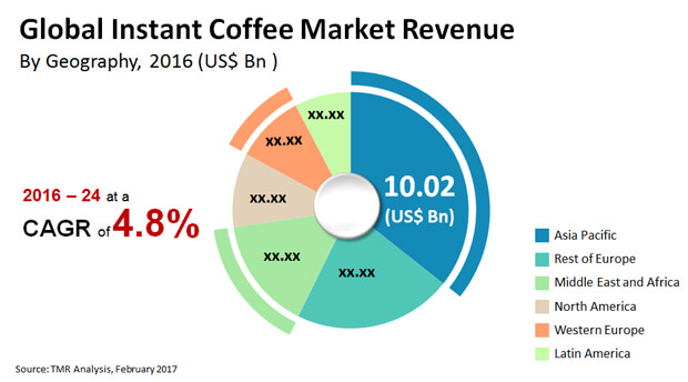 instant coffee market
