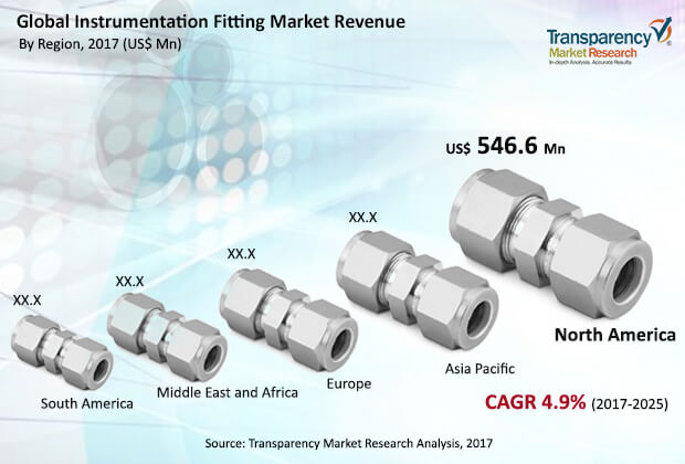 instrumentation fittings market