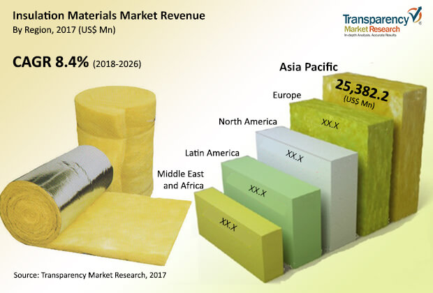 Insulation Materials  Market Insights, Trends & Growth Outlook