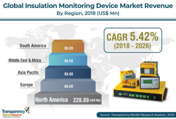 Insulation Monitoring Devices  Market Insights, Trends & Growth Outlook