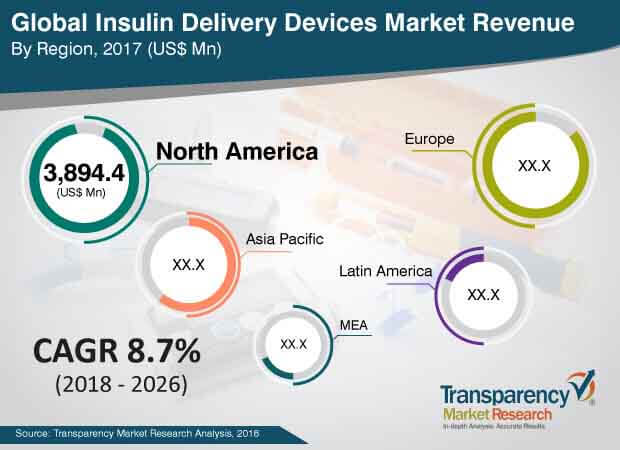 insulin delivery devices industry