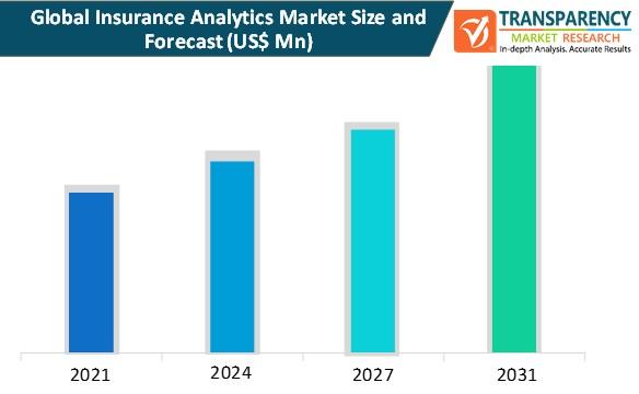 insurance analytics market size and forecast
