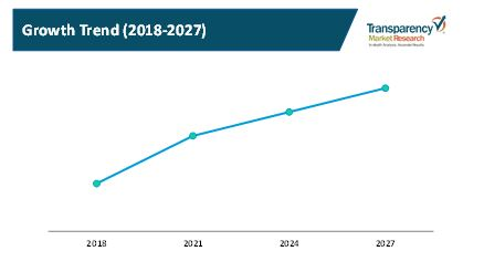 insuretech services market 2
