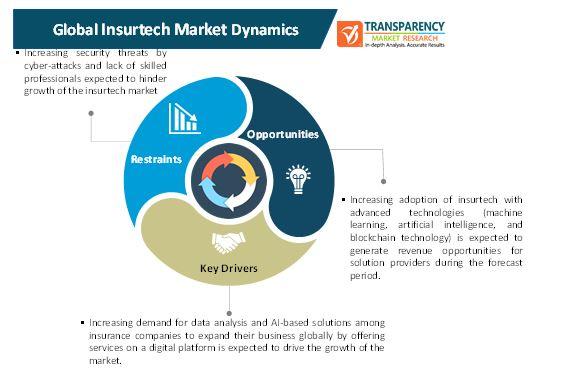 insurtech market 1