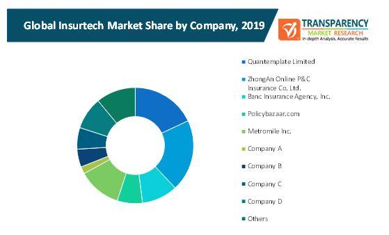 insurtech market 2