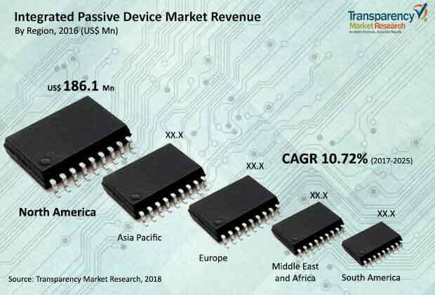 integrated-passive-device-market.jpg