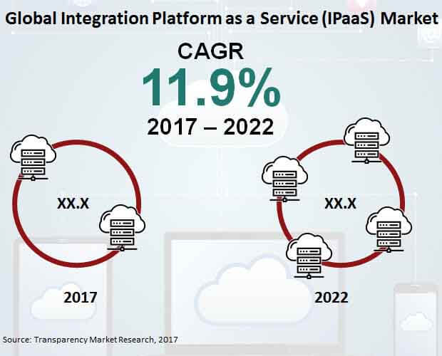 integrated platform as a service market