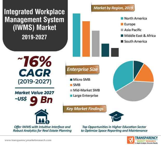 integrated workplace management system market infographic
