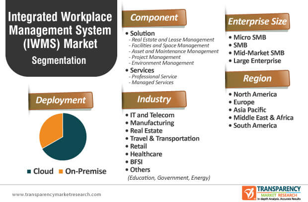 integrated workplace management system market segmentation