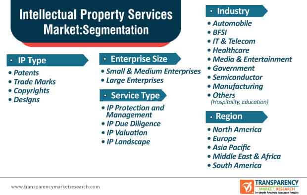 intellectual property services market segmentation