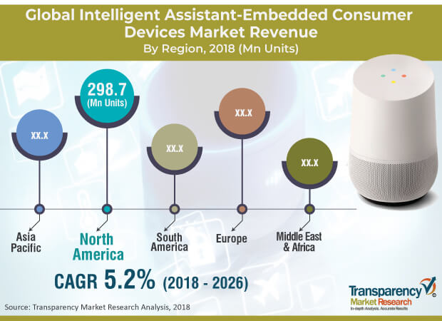 intelligent assistant embedded consumer devices market
