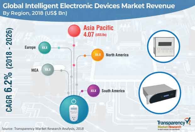 intelligent electronic devices market