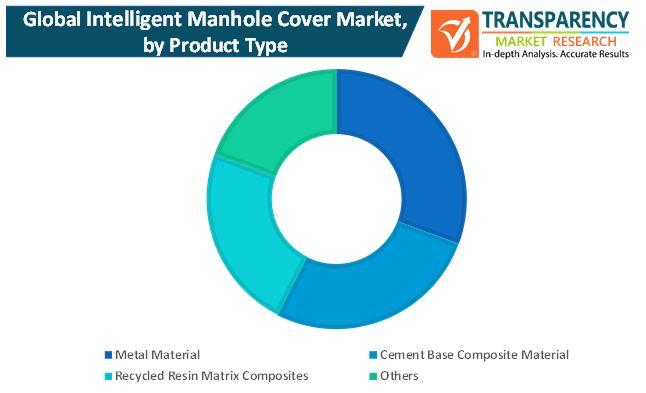 intelligent manhole cover market