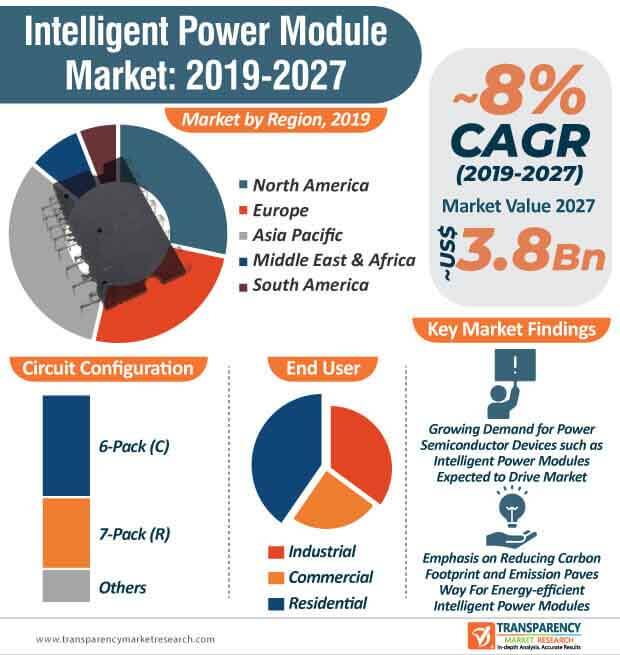 intelligent power module market infographic