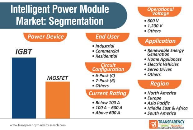 intelligent power module market segmentation