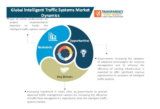 intelligent traffic systems market 1