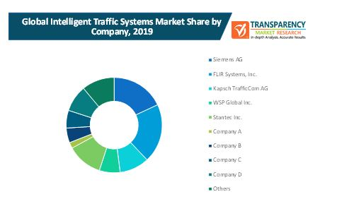 intelligent traffic systems market 2