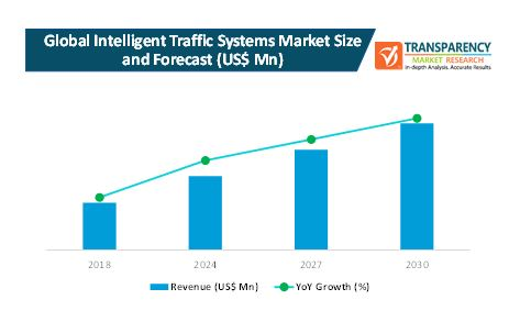 intelligent traffic systems market