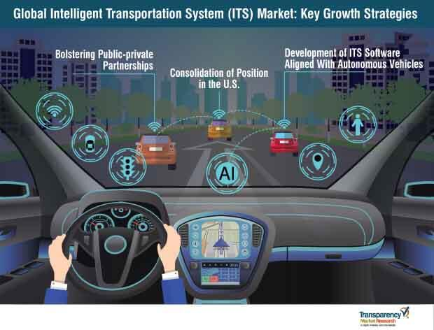 intelligent transportation system its market key growth strategies