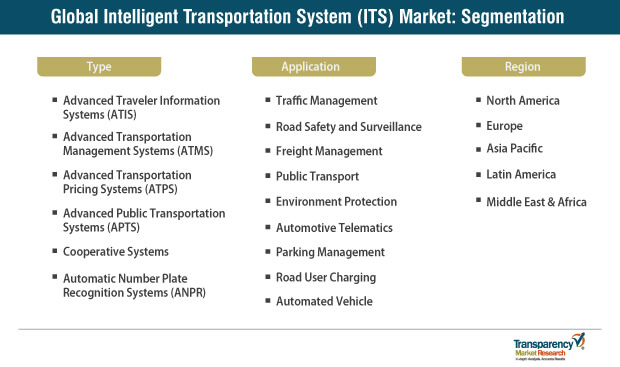 intelligent transportation system its market segmentation