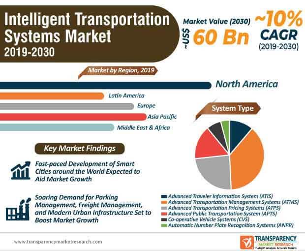 intelligent transportation system market infographic