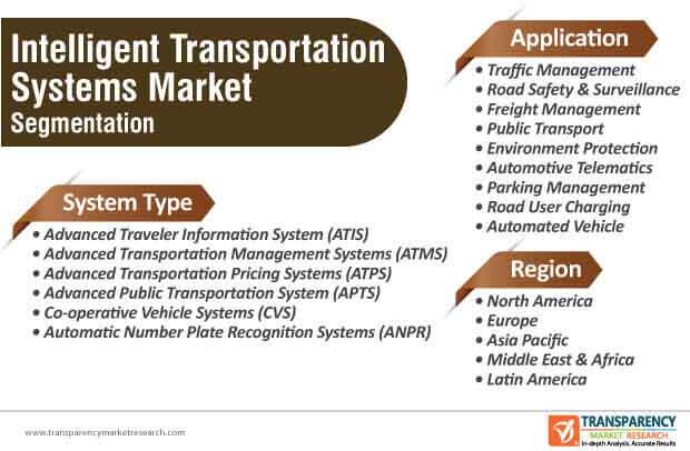 intelligent transportation system market segmentation