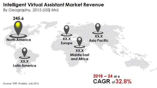 intelligent-virtual-assistant-market