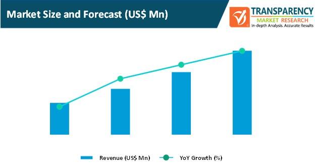 intelligent workload management market size and forecast