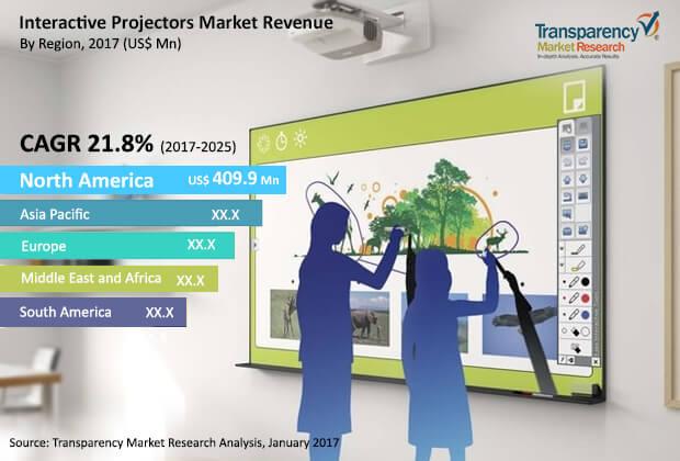 interactive projectors market