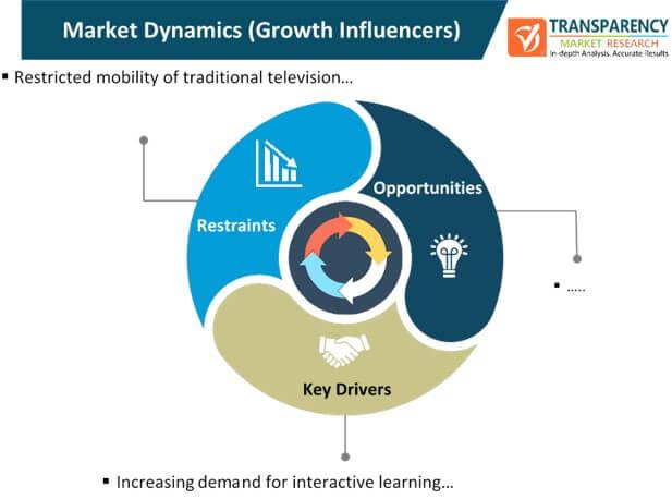 interactive television (itv) system market dynamics