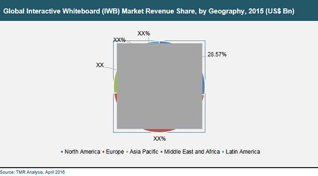 interactive-whiteboard-market